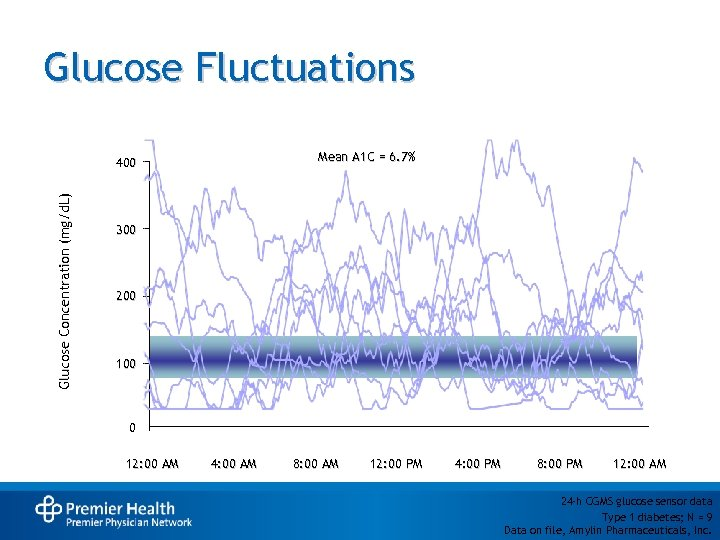 Glucose Fluctuations Mean A 1 C = 6. 7% Glucose Concentration (mg/d. L) 400