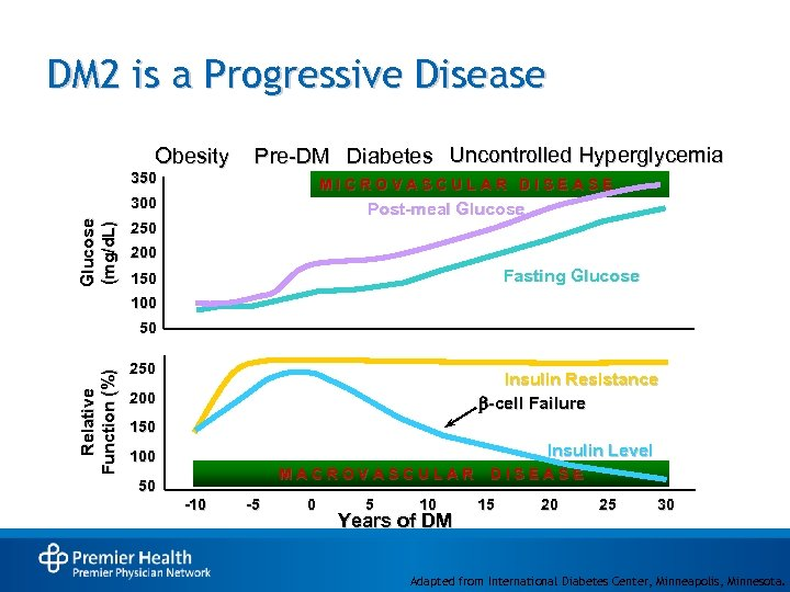 DM 2 is a Progressive Disease Obesity Pre-DM Diabetes Uncontrolled Hyperglycemia 350 MICROVASCULAR DISEASE