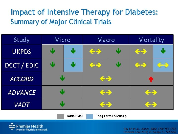 Impact of Intensive Therapy for Diabetes: Summary of Major Clinical Trials Study Micro Macro