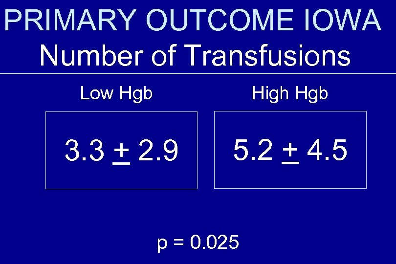 PRIMARY OUTCOME IOWA Number of Transfusions Low Hgb High Hgb 3. 3 + 2.