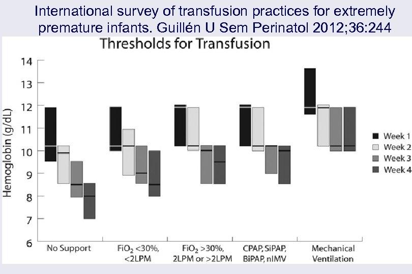 International survey of transfusion practices for extremely premature infants. Guillén U Sem Perinatol 2012;