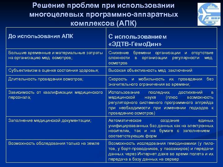 Решение проблем при использовании многоцелевых программно-аппаратных комплексов (АПК) До использования АПК С использованием «ЭДТВ-Гемо.