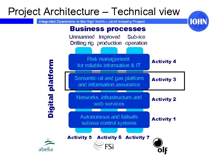 Project Architecture – Technical view Business processes Digital platform Unmanned Improved Sub-ice Drilling rig