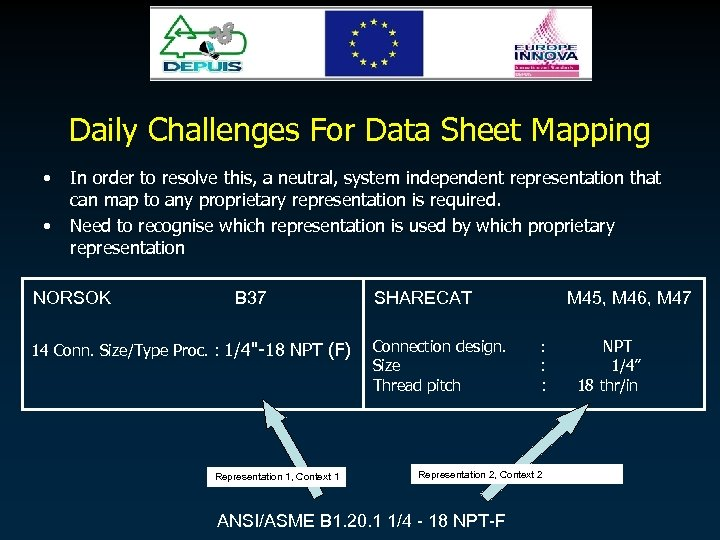 Daily Challenges For Data Sheet Mapping • • In order to resolve this, a