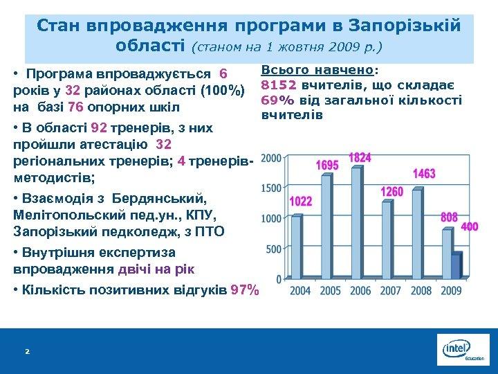 Стан впровадження програми в Запорізькій області (станом на 1 жовтня 2009 р. ) Всього