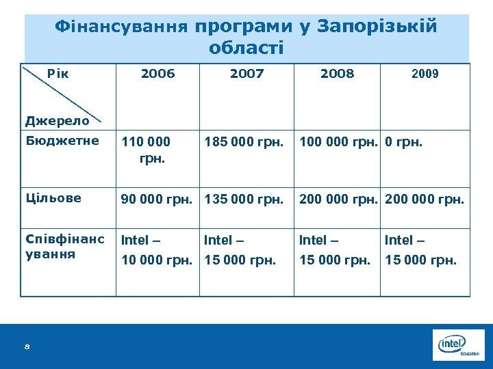 Фінансування програми у Запорізькій області Рік 2006 2007 2008 2009 Джерело Бюджетне 110 000