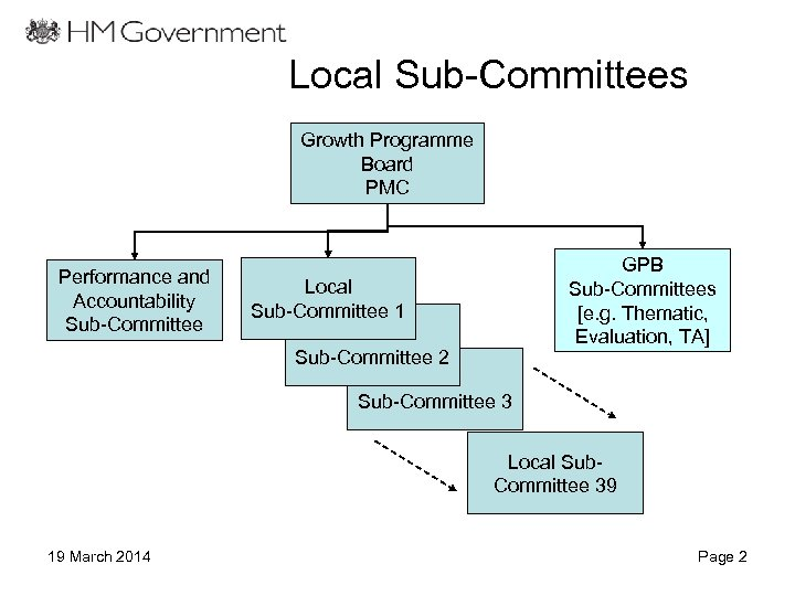 Local Sub-Committees Growth Programme Board PMC Performance and Accountability Sub-Committee Local Sub-Committee 1 Local