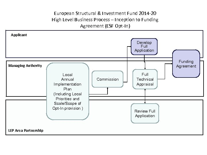 European Structural & Investment Fund 2014 -20 High Level Business Process – Inception to