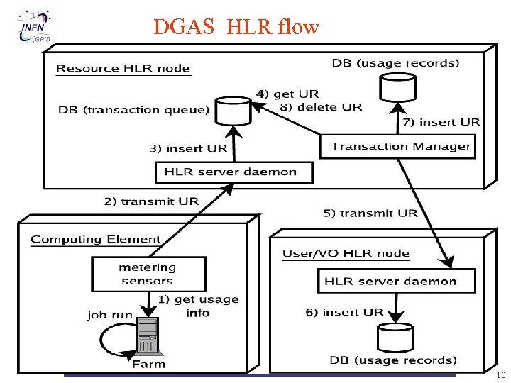 DGAS HLR flow D. Salomoni – INFN Tier-1 Review, March 1 -2, 2006 10