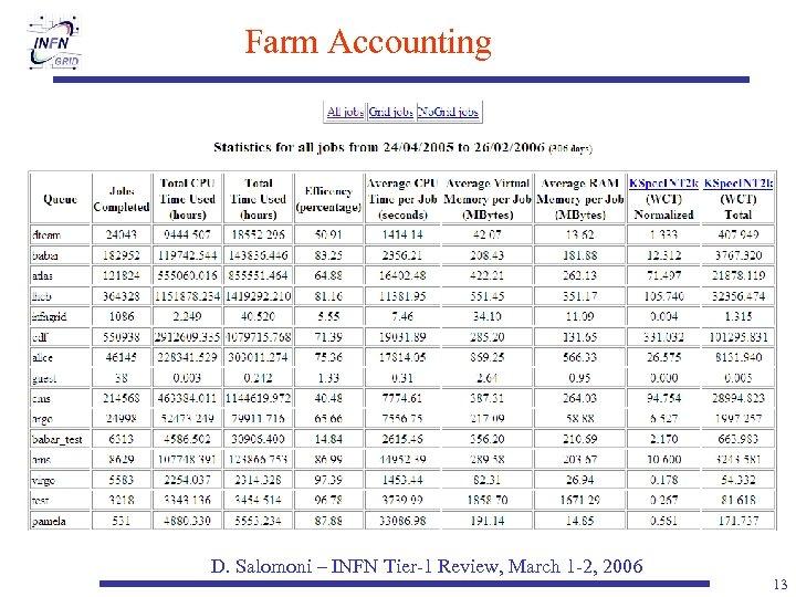 Farm Accounting D. Salomoni – INFN Tier-1 Review, March 1 -2, 2006 13