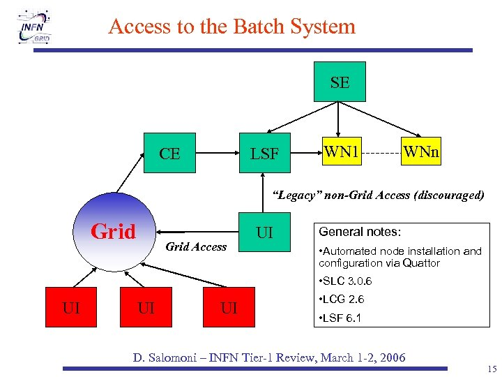 """Access to the Batch System SE CE LSF WN 1 WNn """"Legacy"""" non-Grid Access"""