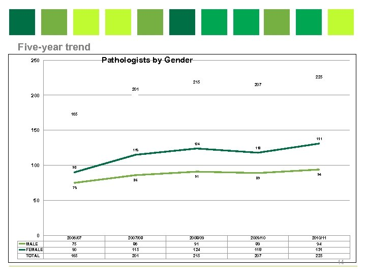 Five-year trend Pathologists by Gender 250 225 215 201 207 200 165 150 131