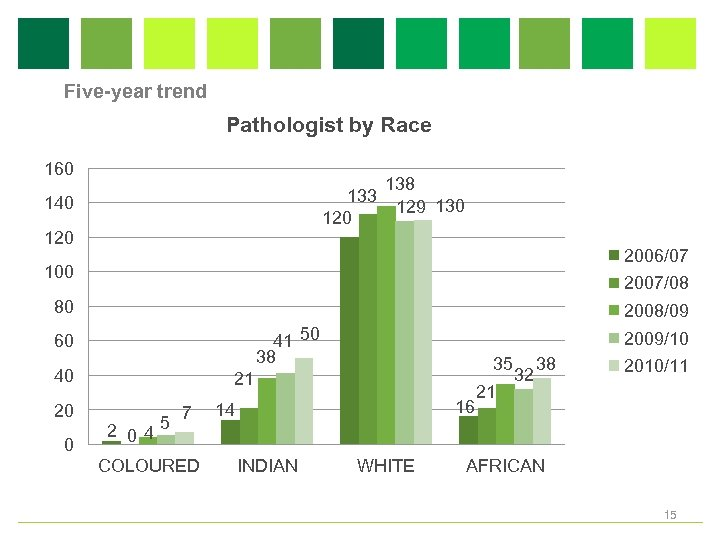 Five-year trend Pathologist by Race 160 133 120 140 138 129 130 120 2006/07