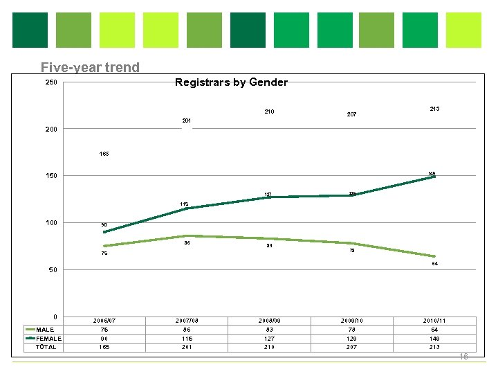 Five-year trend Registrars by Gender 250 210 201 207 213 200 165 149 150