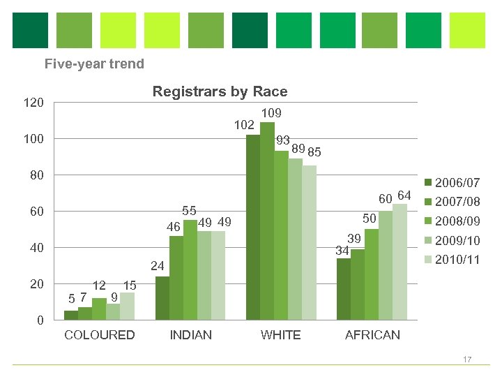 Five-year trend Registrars by Race 120 102 100 109 93 89 85 80 55