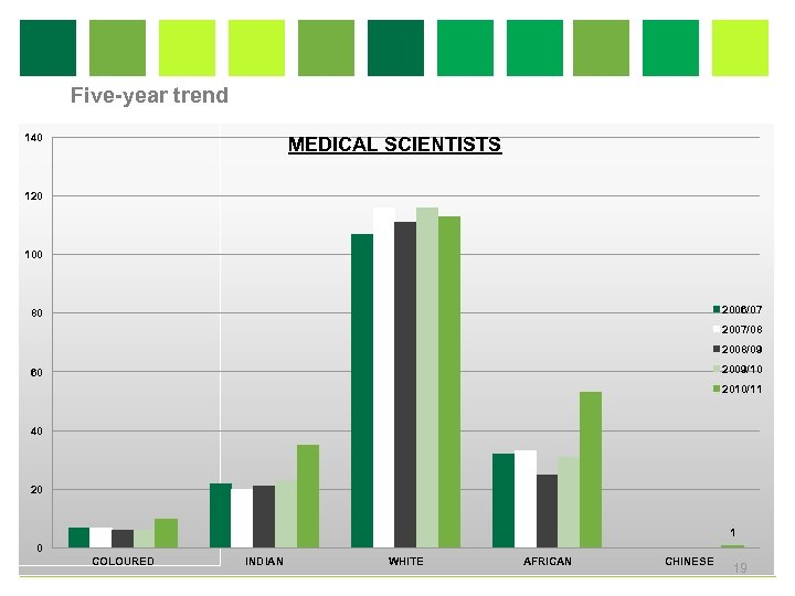 Five-year trend 140 MEDICAL SCIENTISTS 120 100 2006/07 80 2007/08 2008/09 2009/10 60 2010/11