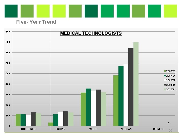 Five- Year Trend 900 MEDICAL TECHNOLOGISTS 800 700 600 2006/07 500 2007/08 2008/09 400