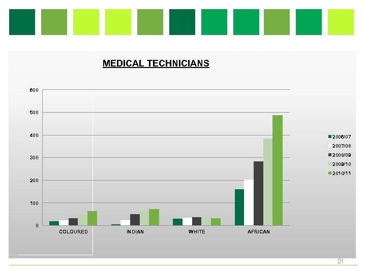MEDICAL TECHNICIANS 600 500 400 2006/07 2007/08 2008/09 300 2009/10 2010/11 200 100 0