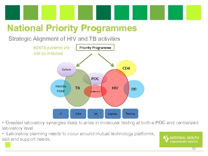 National Priority Programmes Strategic Alignment of HIV and TB activities 80%TB patients are HIV-co-infected