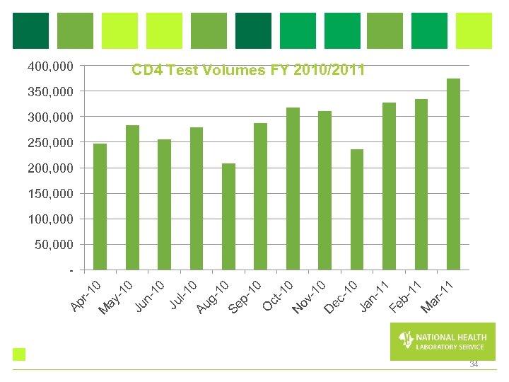 400, 000 CD 4 Test Volumes FY 2010/2011 350, 000 300, 000 250,
