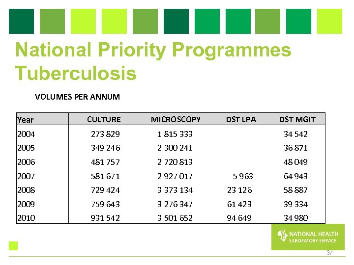 National Priority Programmes Tuberculosis VOLUMES PER ANNUM Year CULTURE MICROSCOPY DST LPA DST MGIT