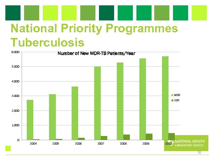 National Priority Programmes Tuberculosis 6, 000 Number of New MDR-TB Patients/Year 5, 000 4,