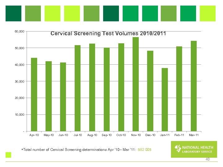 60, 000 Cervical Screening Test Volumes 2010/2011 50, 000 40, 000 30, 000