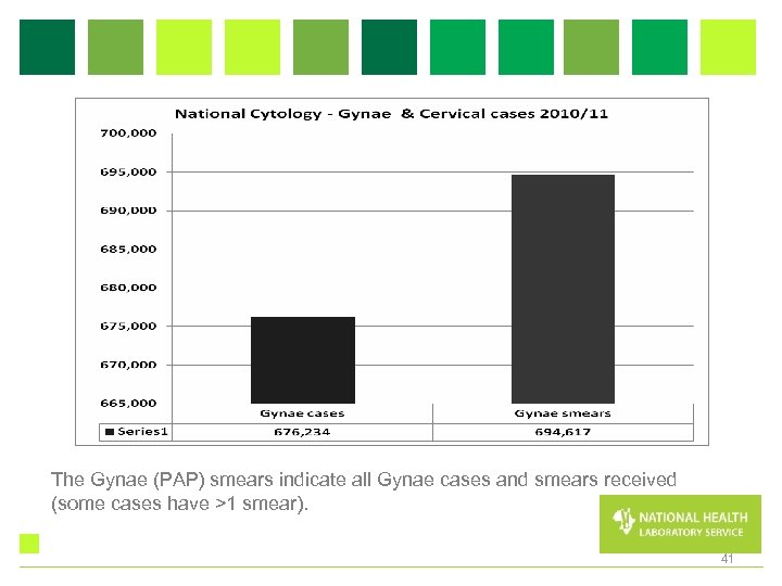 The Gynae (PAP) smears indicate all Gynae cases and smears received (some cases have