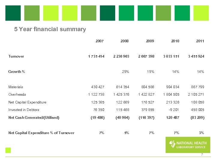 5 Year financial summary 2007 2008 2009 Turnover 1 735 414 2010 2011 2
