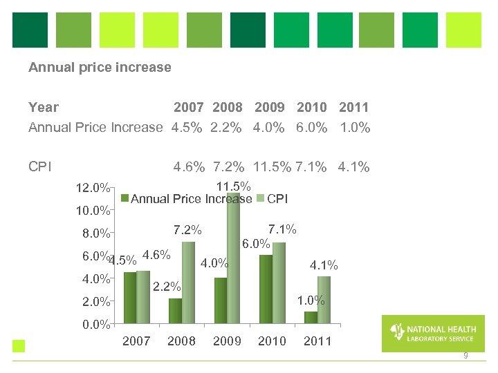 Annual price increase Year 2007 2008 2009 2010 2011 Annual Price Increase 4. 5%