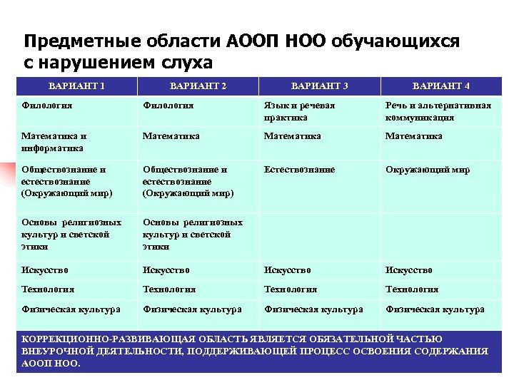 Предметные области АООП НОО обучающихся с нарушением слуха ВАРИАНТ 1 ВАРИАНТ 2 ВАРИАНТ 3