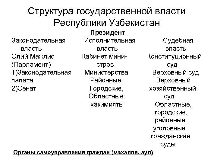 Структура государственной власти Республики Узбекистан Законодательная власть Олий Мажлис (Парламент) 1)Законодательная палата 2)Сенат Президент
