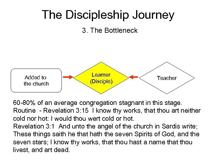 The Discipleship Journey 3. The Bottleneck Added to the church Learner (Disciple) Teacher 60