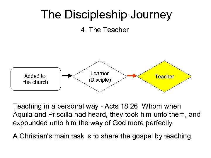 The Discipleship Journey 4. The Teacher Added to the church Learner (Disciple) Teacher Teaching