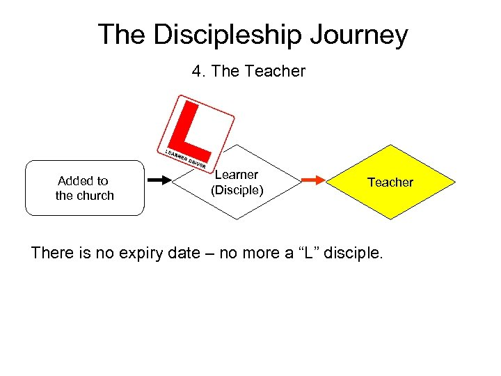 The Discipleship Journey 4. The Teacher Added to the church Learner (Disciple) Teacher There