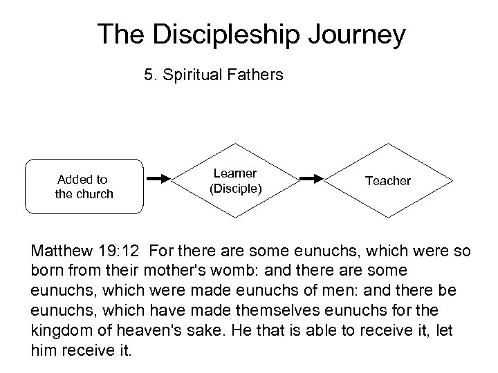 The Discipleship Journey 5. Spiritual Fathers Added to the church Learner (Disciple) Teacher Matthew