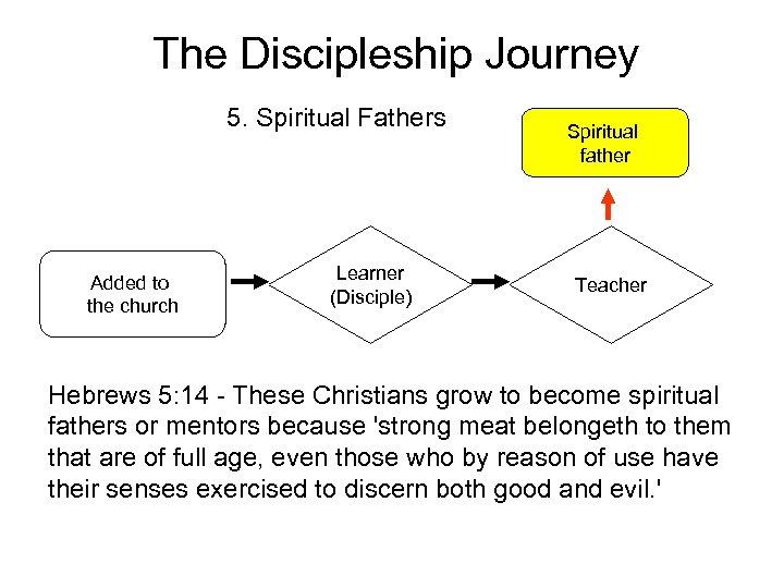 The Discipleship Journey 5. Spiritual Fathers Added to the church Learner (Disciple) Spiritual father