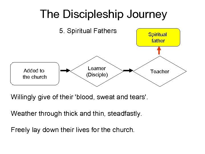 The Discipleship Journey 5. Spiritual Fathers Added to the church Spiritual father Learner (Disciple)