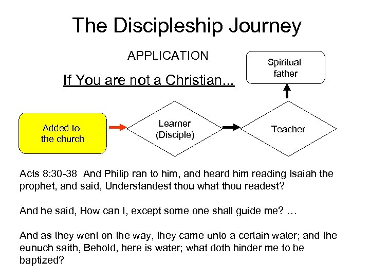 The Discipleship Journey APPLICATION If You are not a Christian. . . Added to