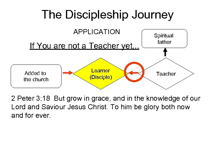 The Discipleship Journey APPLICATION If You are not a Teacher yet. . . Added