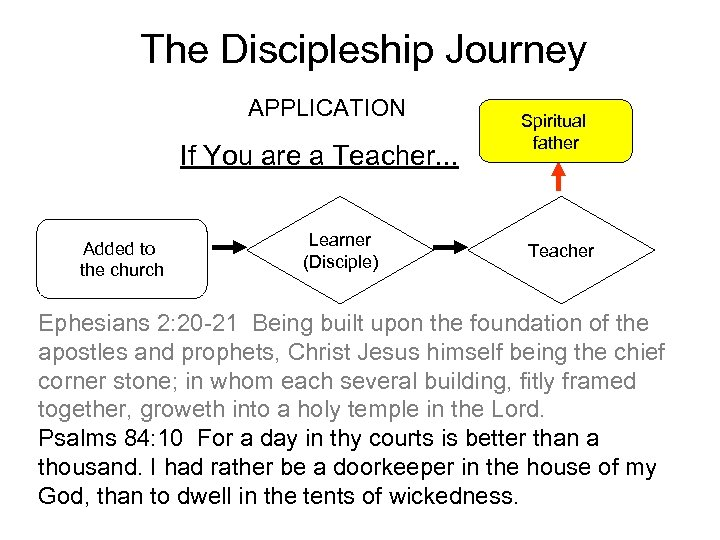 The Discipleship Journey APPLICATION If You are a Teacher. . . Added to the