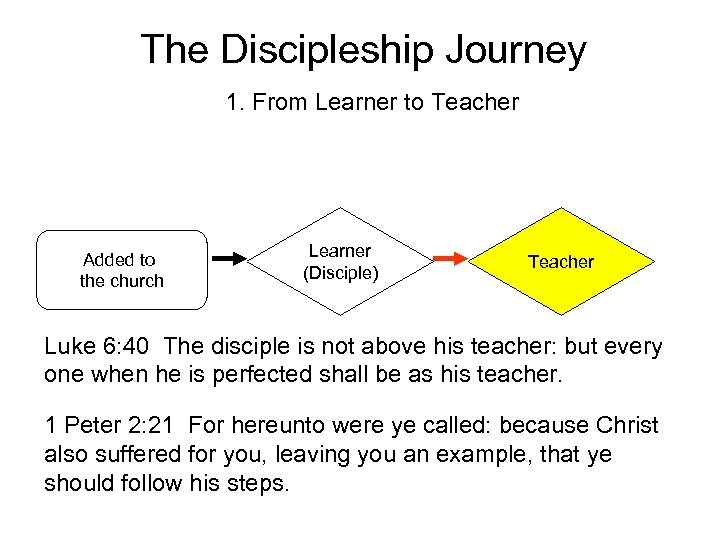 The Discipleship Journey 1. From Learner to Teacher Added to the church Learner (Disciple)