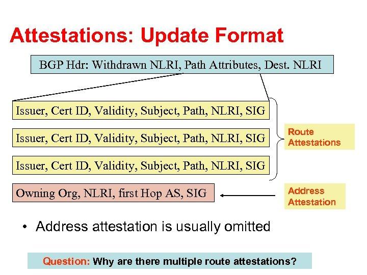 Attestations: Update Format BGP Hdr: Withdrawn NLRI, Path Attributes, Dest. NLRI Issuer, Cert ID,