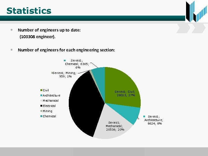 Statistics • Number of engineers up to date: (103308 engineer). • Number of engineers