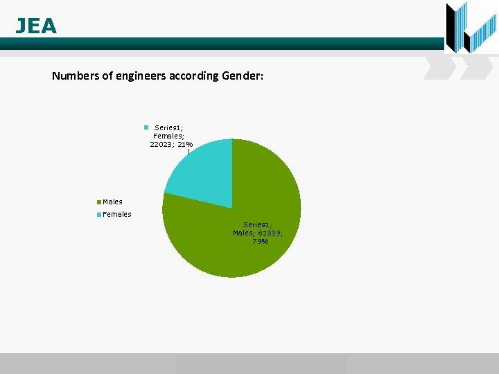 JEA Numbers of engineers according Gender: Series 1; Females; 22023; 21% Males Females Series