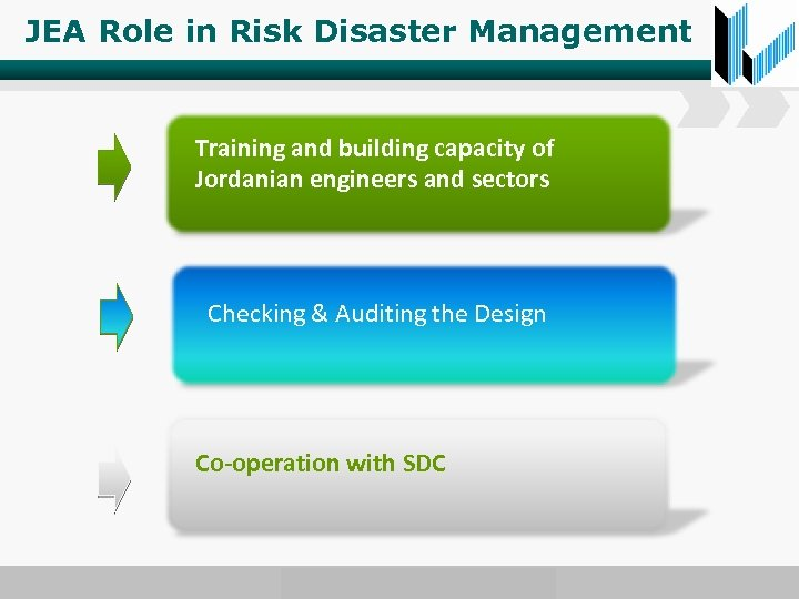 JEA Role in Risk Disaster Management Training and building capacity of Jordanian engineers and