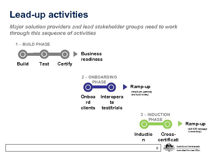 Lead-up activities Major solution providers and lead stakeholder groups need to work through this