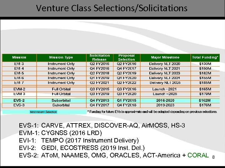Venture Class Selections/Solicitations Most recent Selection EVS-1: CARVE, ATTREX, DISCOVER-AQ, Air. MOSS, HS-3 EVM-1: