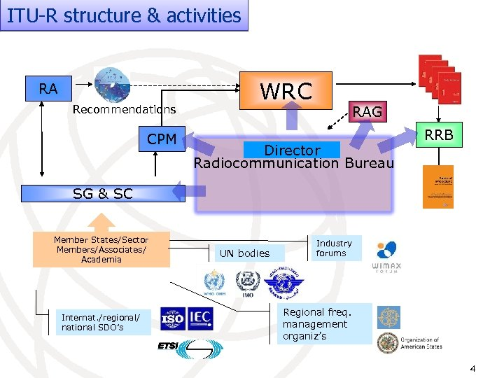 ITU-R structure & activities RA Recommendations CPM WRC RAG Director Radiocommunication Bureau RRB SG