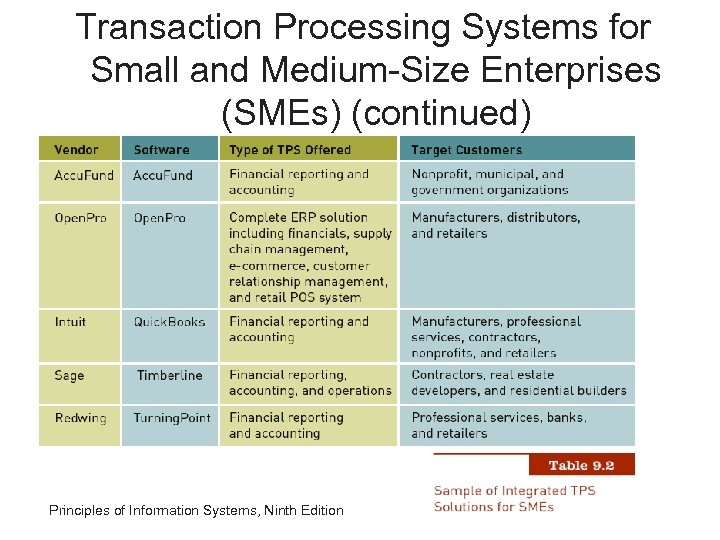 Transaction Processing Systems for Small and Medium-Size Enterprises (SMEs) (continued) Principles of Information Systems,
